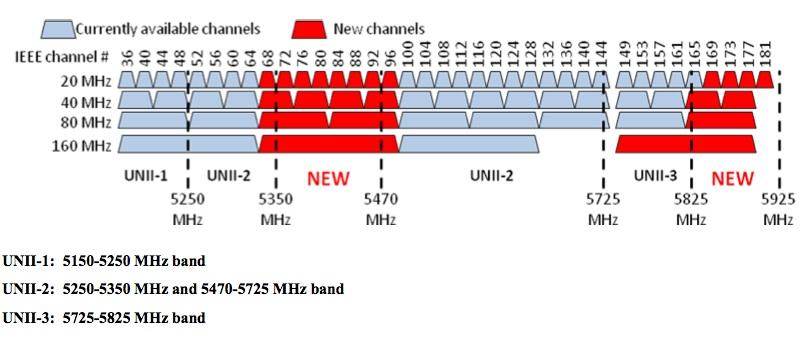 NTIA5-2