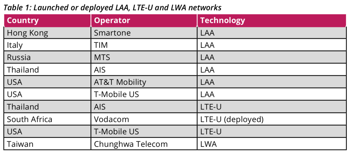GSA reports on status of LTE in unlicensed and shared spectrum